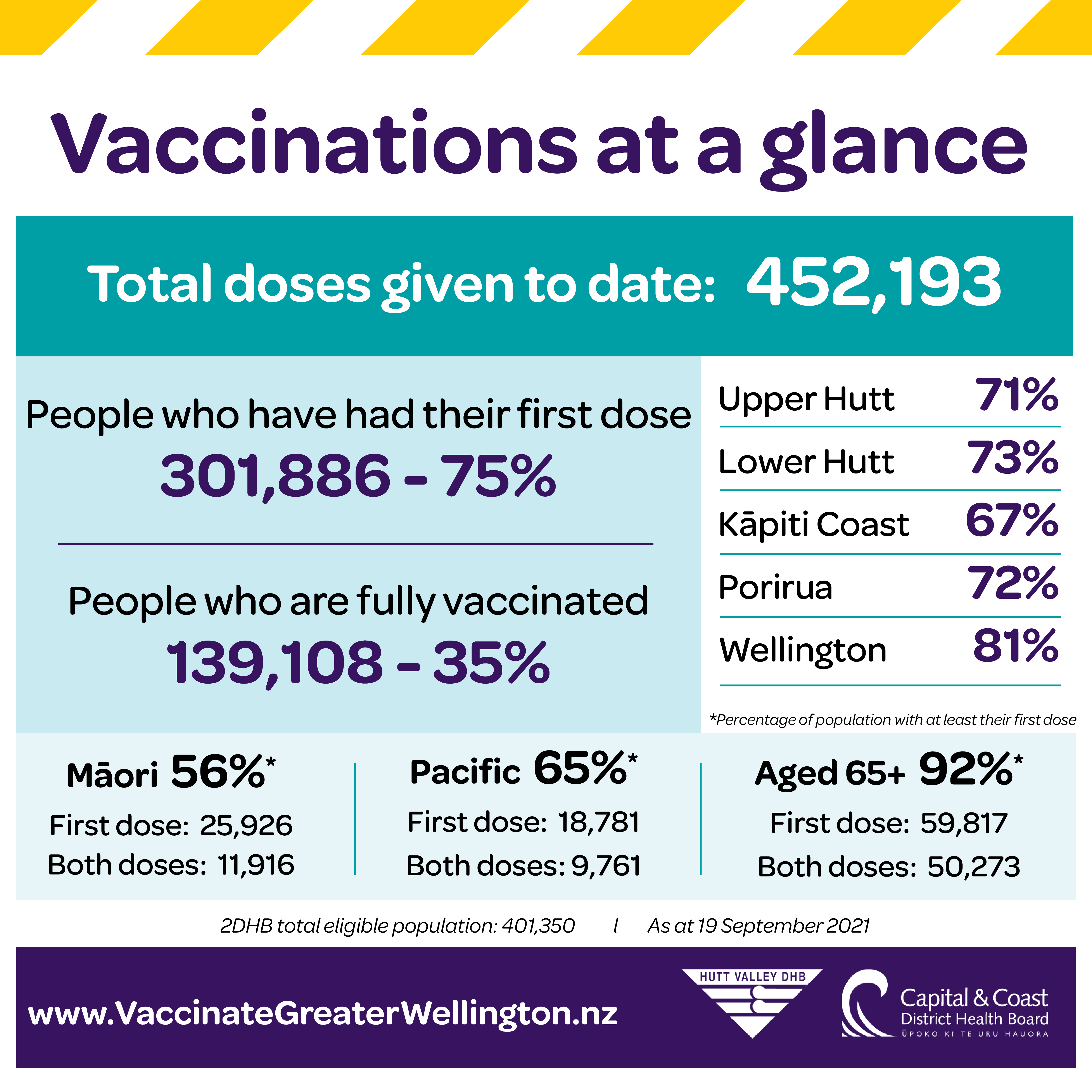 Vaccinations as at 19 sept in 2DHB area: 75% of people have had at least their first dose.